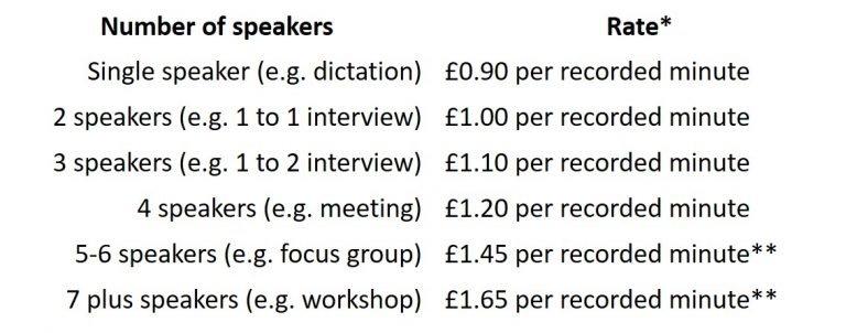 Transcription prices