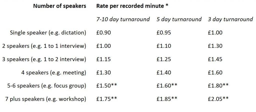 Transcription Rates Prices